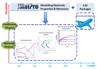 JMatPro®: Software tool for calculaction and opimization of temperature depending material properties